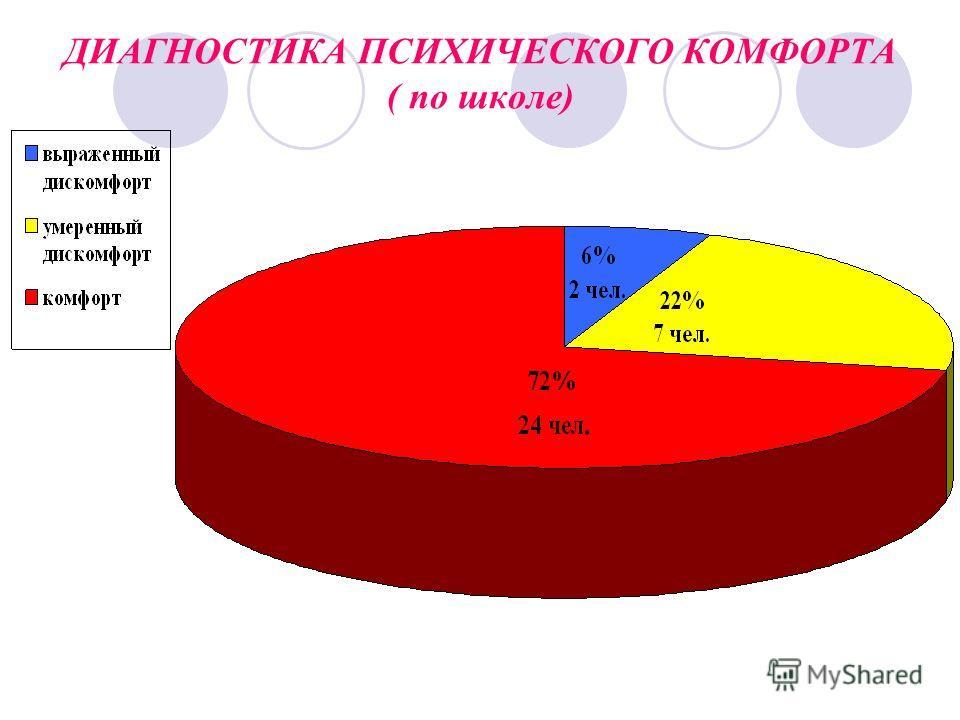 ДИАГНОСТИКА ПСИХИЧЕСКОГО КОМФОРТА ( по школе)