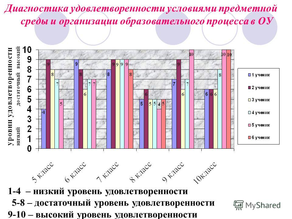 Диагностика удовлетворенности условиями предметной среды и организации образовательного процесса в ОУ 1-4 – низкий уровень удовлетворенности 5-8 – достаточный уровень удовлетворенности 9-10 – высокий уровень удовлетворенности