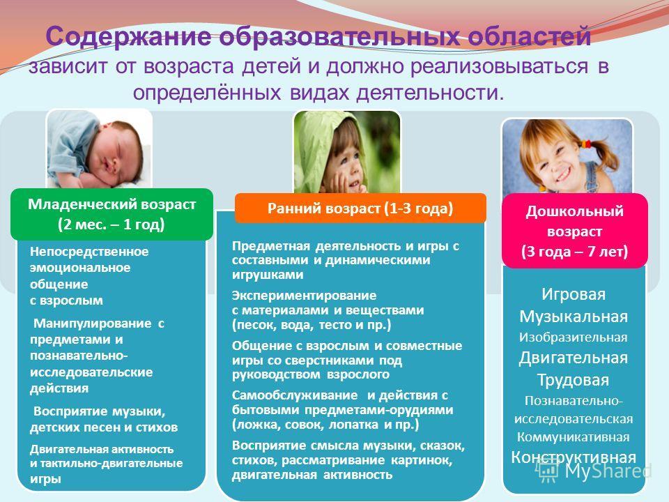 Содержание образовательных областей зависит от возраста детей и должно реализовываться в определённых видах деятельности. 17 Непосредственное эмоциональное общение с взрослым Манипулирование с предметами и познавательно- исследовательские действия Во