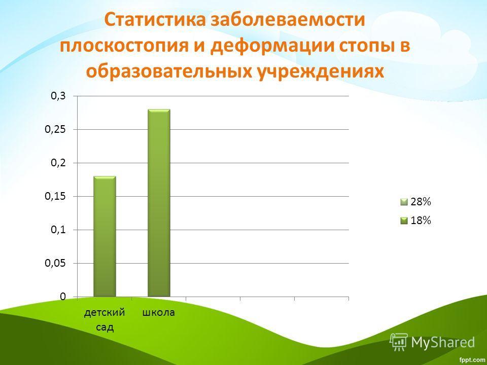Статистика заболеваемости плоскостопия и деформации стопы в образовательных учреждениях