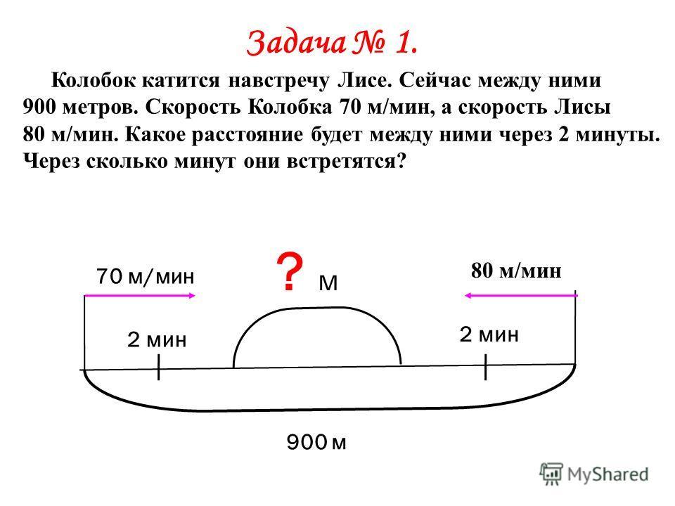 Задача 1. Колобок катится навстречу Лисе. Сейчас между ними 900 метров. Скорость Колобка 70 м/мин, а скорость Лисы 80 м/мин. Какое расстояние будет между ними через 2 минуты. Через сколько минут они встретятся? 70 м/мин 80 м/мин 2 мин ? м? м 900 м