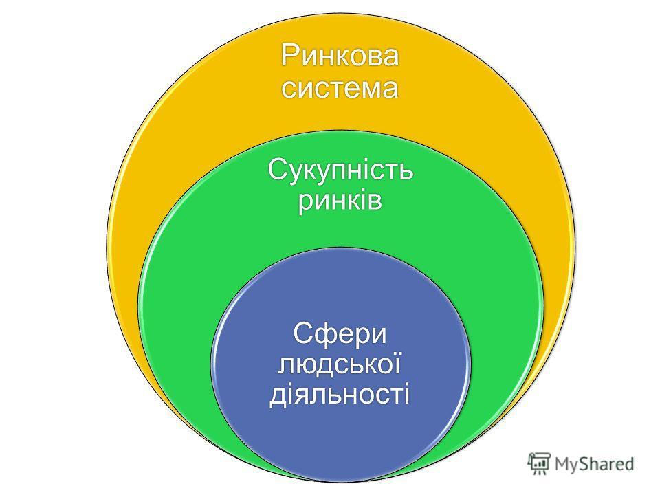 Ринкова система Сукупність ринків Сфери людської діяльності