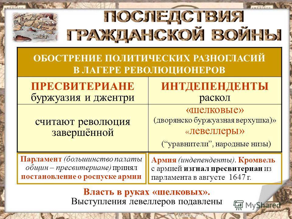 ОБОСТРЕНИЕ ПОЛИТИЧЕСКИХ РАЗНОГЛАСИЙ В ЛАГЕРЕ РЕВОЛЮЦИОНЕРОВ ПРЕСВИТЕРИАНЕ буржуазия и джентри ИНТДЕПЕНДЕНТЫ раскол считают революция завершённой «шелковые» (дворянско буржуазная верхушка)» « левеллеры» (уравнители, народные низы) Парламент (большинст