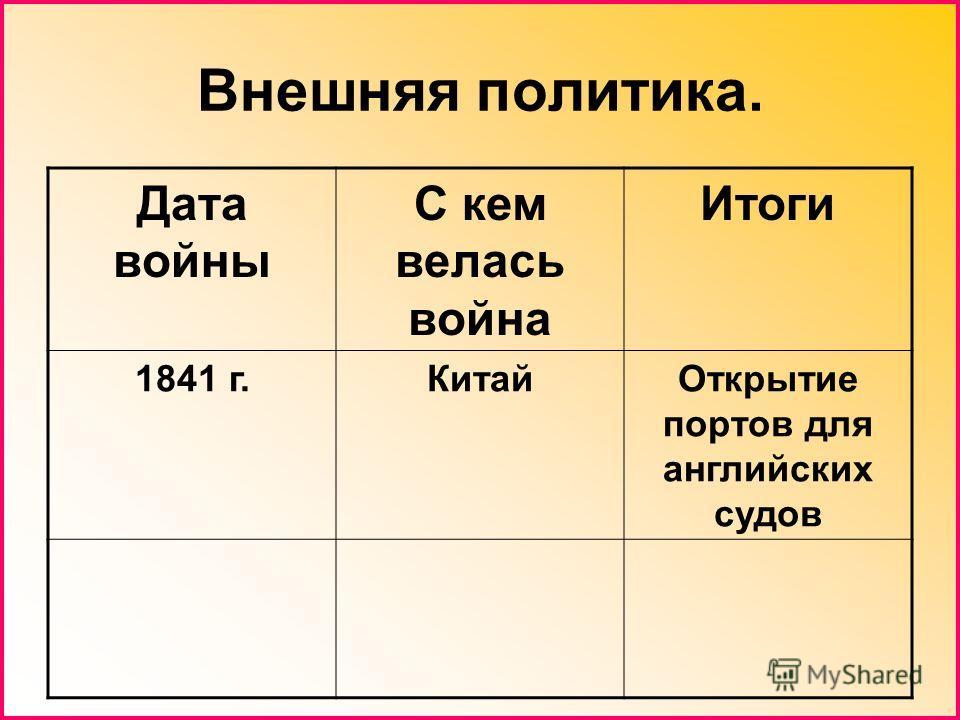 Внешняя политика. Дата войны С кем велась война Итоги 1841 г.КитайОткрытие портов для английских судов