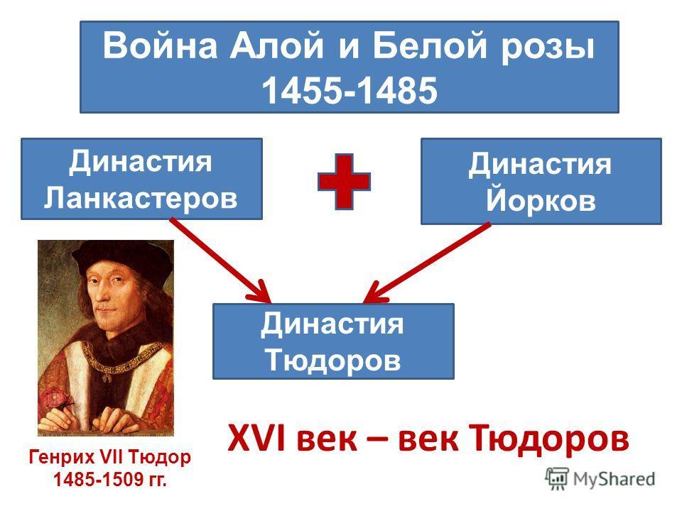XVI век – век Тюдоров Война Алой и Белой розы 1455-1485 Династия Ланкастеров Династия Йорков Династия Тюдоров Генрих VII Тюдор 1485-1509 гг.