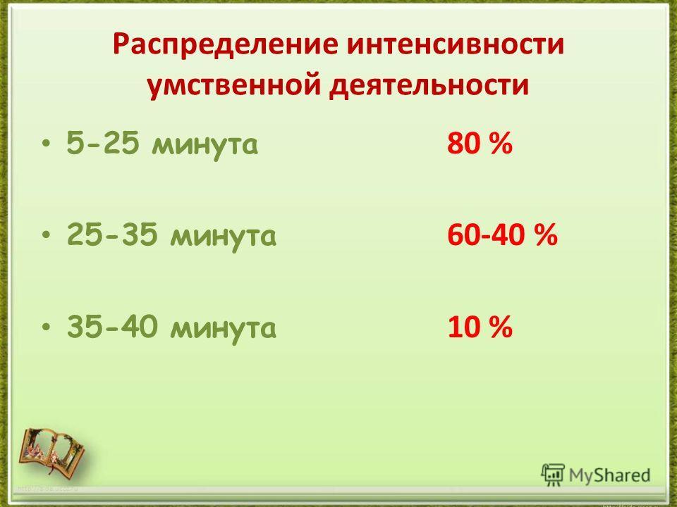 Распределение интенсивности умственной деятельности 5-25 минута 80 % 25-35 минута 60-40 % 35-40 минута 10 % http://aida.ucoz.ru