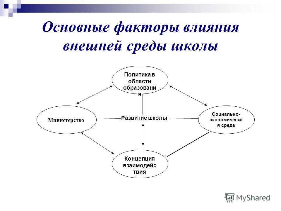 Основные факторы влияния внешней среды школы Политика в области образовани я Министерство Социально- экономическа я среда Концепция взаимодейс твия Развитие школы
