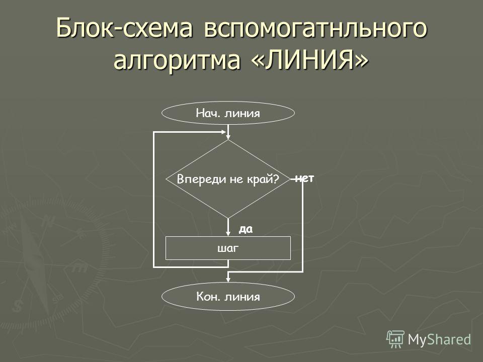 Нач. линия Впереди не край? шаг Кон. линия нет да Блок-схема вспомогатнльного алгоритма «ЛИНИЯ»