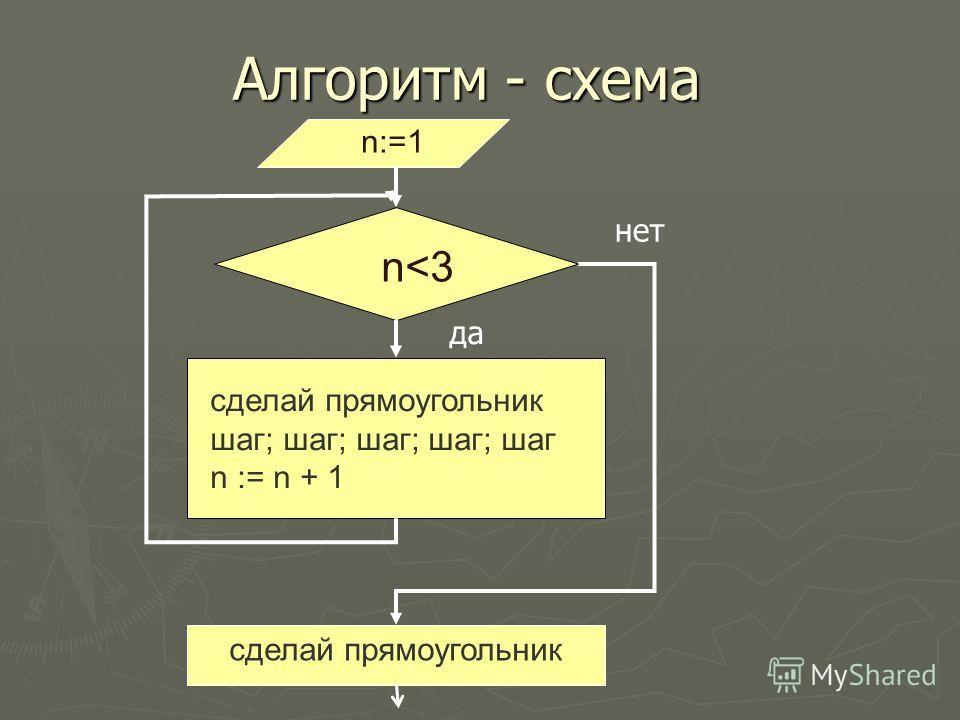 Алгоритм - схема да n