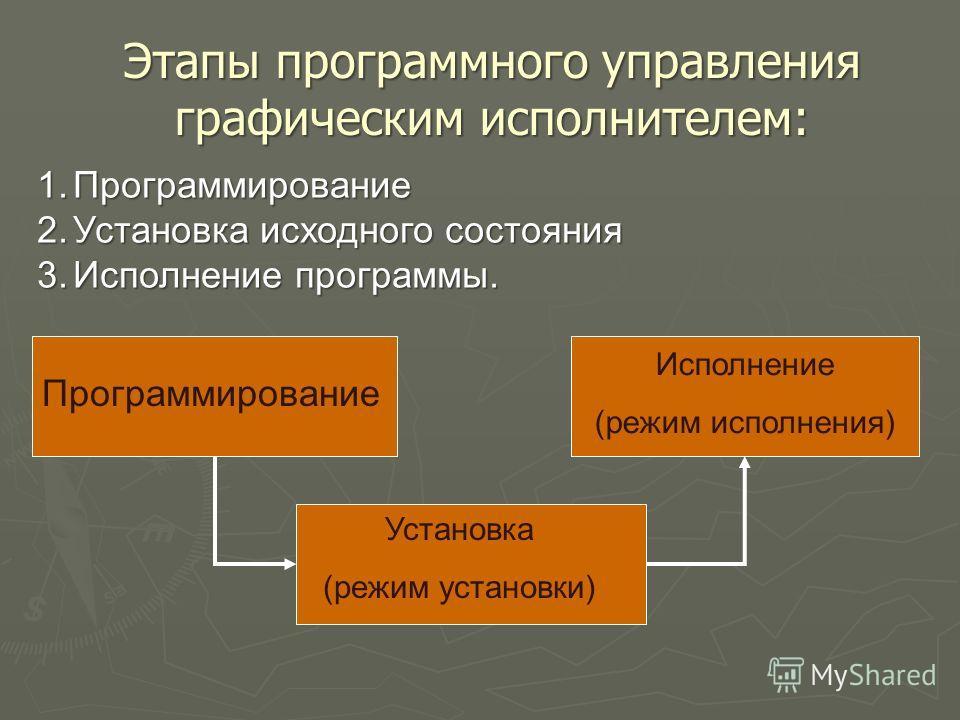 1.Программирование 2.Установка исходного состояния 3.Исполнение программы. Программирование Установка (режим установки) Исполнение (режим исполнения) Этапы программного управления графическим исполнителем: