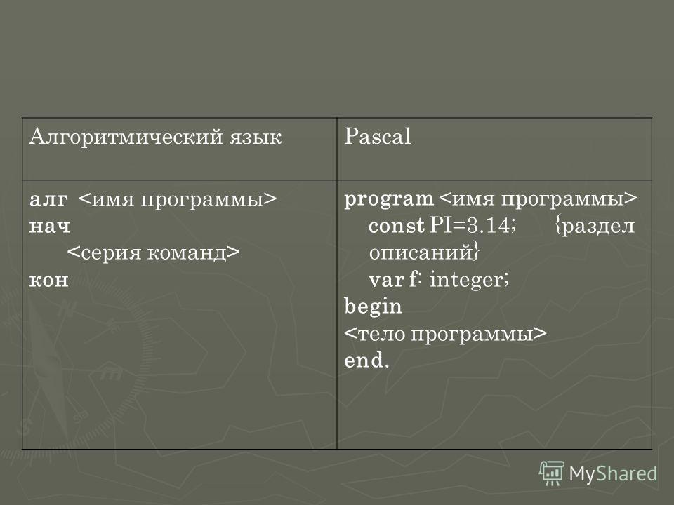 Алгоритмический языкPascal алг нач кон program const PI=3.14; {раздел описаний} var f: integer; begin end.