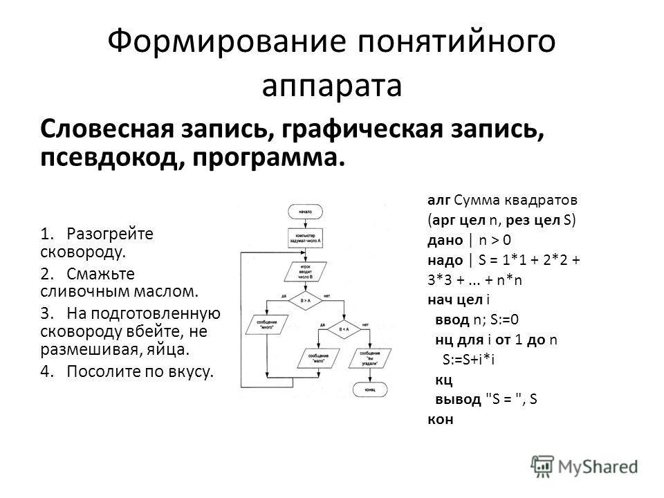 Формирование понятийного аппарата Словесная запись, графическая запись, псевдокод, программа. 1.Разогрейте сковороду. 2.Смажьте сливочным маслом. 3.На подготовленную сковороду вбейте, не размешивая, яйца. 4.Посолите по вкусу. алг Сумма квадратов (арг
