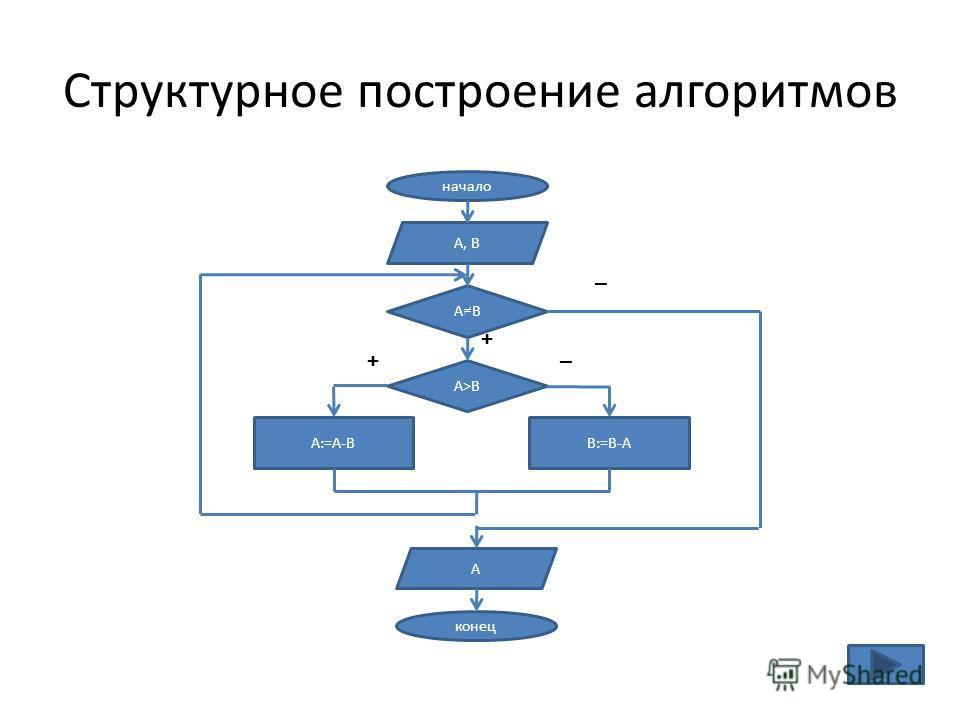 Структурное построение алгоритмов начало А, В А В А>ВА>В А:=А-ВВ:=В-А конец А – – + +