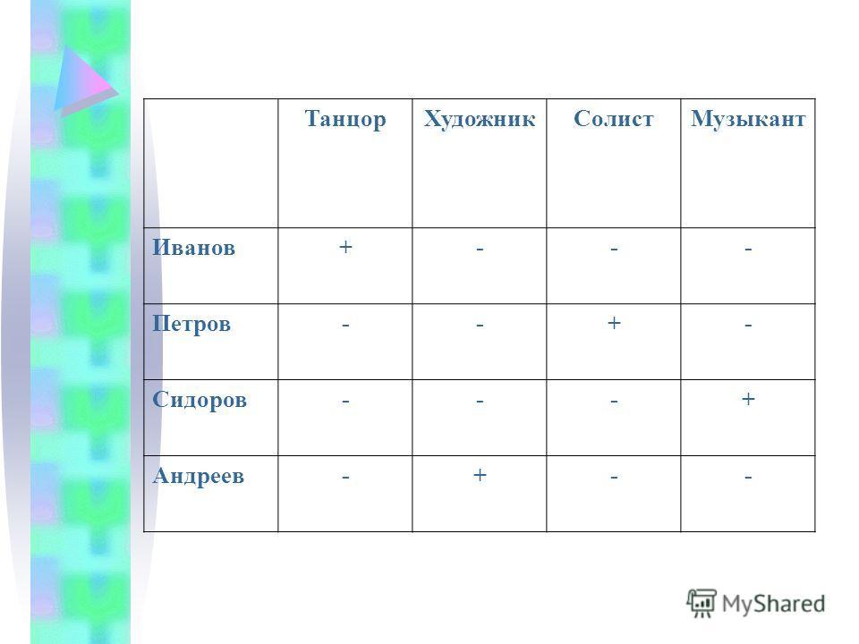 ТанцорХудожникСолистМузыкант Иванов+--- Петров--+- Сидоров---+ Андреев-+--