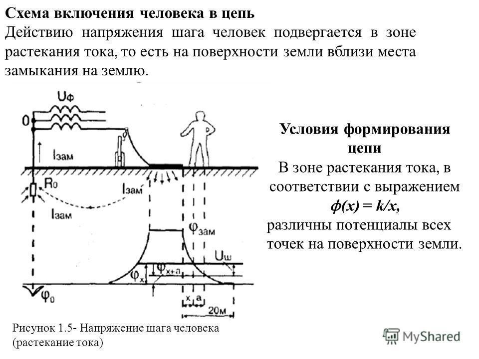Схема включения человека в цепь Действию напряжения шага человек подвергается в зоне растекания тока, то есть на поверхности земли вблизи места замыкания на землю. Условия формирования цепи В зоне растекания тока, в соответствии с выражением ϕ (x) =