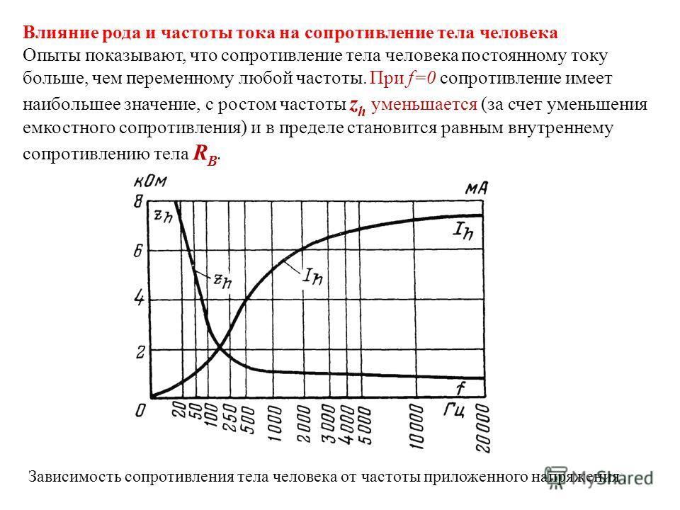 Влияние рода и частоты тока на сопротивление тела человека Опыты показывают, что сопротивление тела человека постоянному току больше, чем переменному любой частоты. При f=0 сопротивление имеет наибольшее значение, с ростом частоты z h уменьшается (за