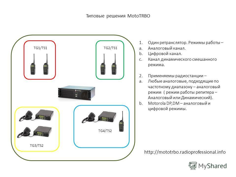 Типовые решения MotoTRBO TG1/TS1TG2/TS1 TG3/TS2 TG4/TS2 1.Один ретранслятор. Режимы работы – a.Аналоговый канал. b.Цифровой канал. c.Канал динамического смешанного режима. 2.Применяемы радиостанции – a.Любые аналоговые, подходящие по частотному диапа