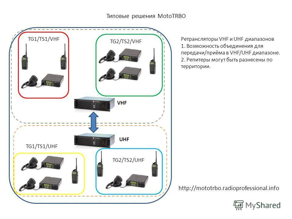 Типовые решения MotoTRBO VHF UHF TG1/TS1/VHF TG2/TS2/VHF TG1/TS1/UHF TG2/TS2/UHF Ретрансляторы VHF и UHF диапазонов 1. Возможность объединения для передачи/приёма в VHF/UHF диапазоне. 2. Репитеры могут быть разнесены по территории. http://mototrbo.ra