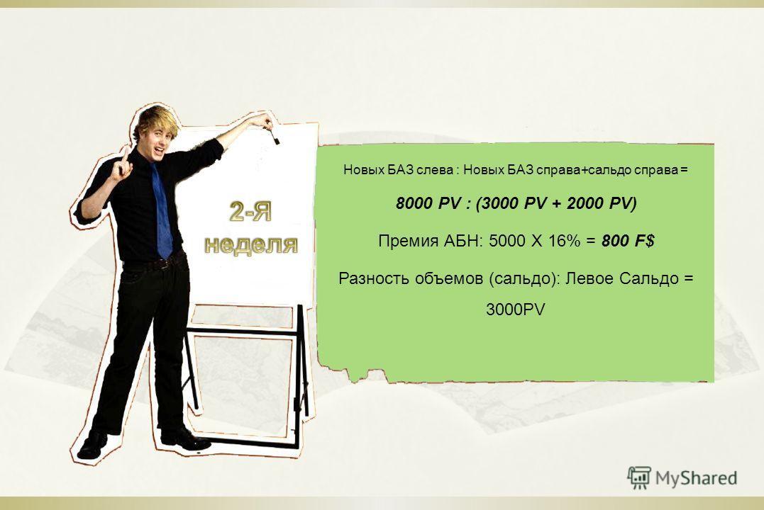 Новых БАЗ слева : Новых БАЗ справа+сальдо справа = 8000 PV : (3000 PV + 2000 PV) Премия АБН: 5000 Х 16% = 800 F$ Разность объемов (сальдо): Левое Сальдо = 3000PV