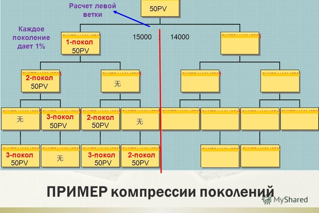 ПРИМЕР компрессии поколений 50PV 15000 : 14000 50PV 50PV 1-покол Расчет левой ветки 50PV 2-покол 3-покол Каждое поколение дает 1%