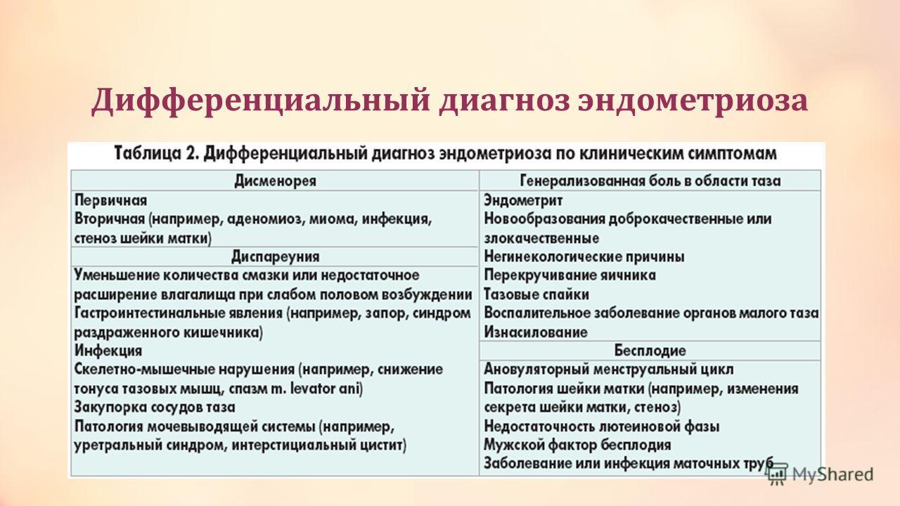 Дифференциальный диагноз эндометриоза