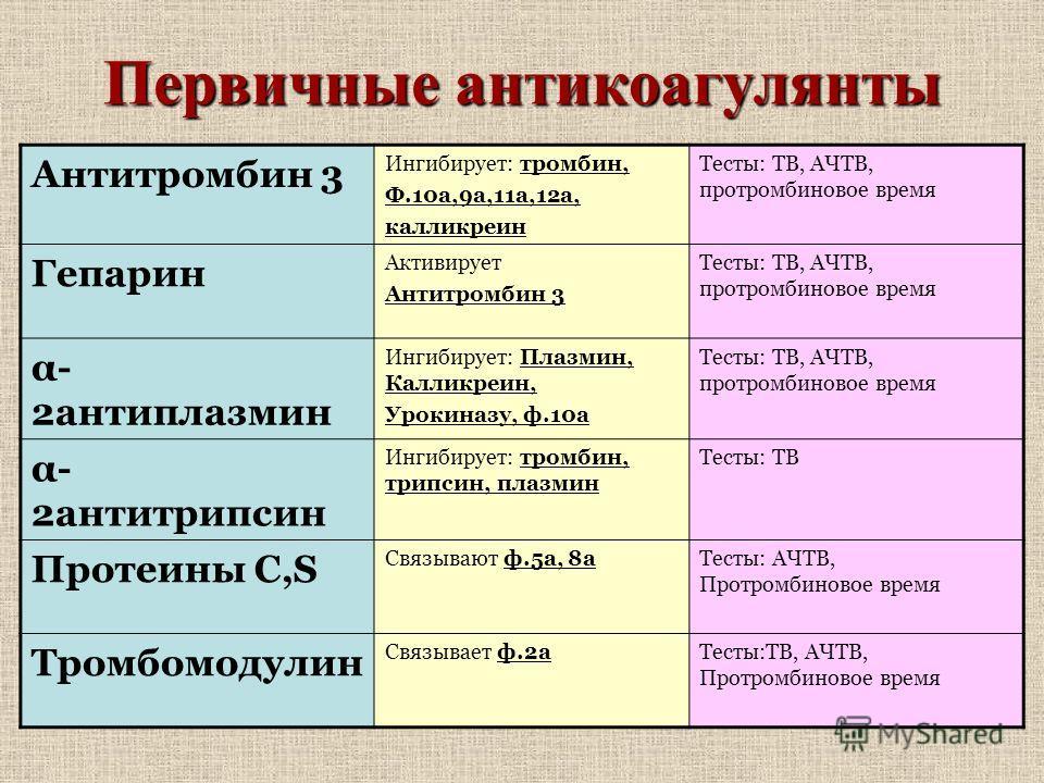 Первичные антикоагулянты Антитромбин 3 Ингибирует: тромбин, Ф.10а,9а,11а,12а, калликреин Тесты: ТВ, АЧТВ, протромбиновое время Гепарин Активирует Антитромбин 3 Тесты: ТВ, АЧТВ, протромбиновое время α- 2антиплазмин Ингибирует: Плазмин, Калликреин, Уро