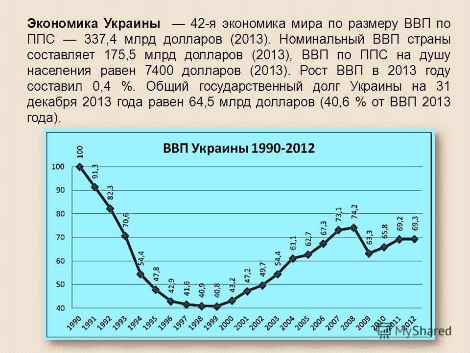 Экономика Украины 42-я экономика мира по размеру ВВП по ППС 337,4 млрд долларов (2013). Номинальный ВВП страны составляет 175,5 млрд долларов (2013), ВВП по ППС на душу населения равен 7400 долларов (2013). Рост ВВП в 2013 году составил 0,4 %. Общий