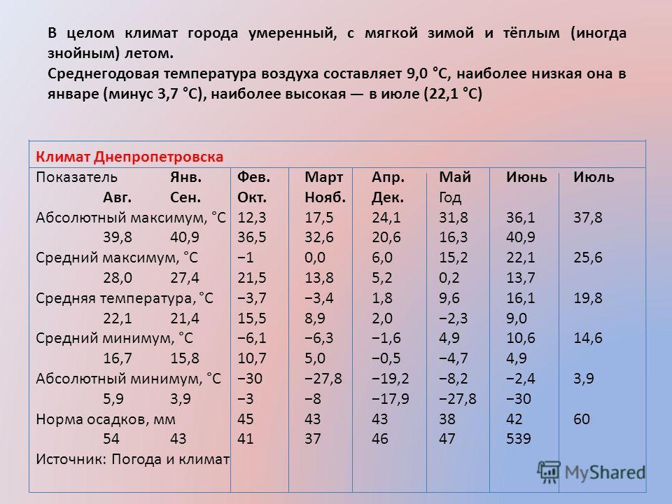 В целом климат города умеренный, с мягкой зимой и тёплым (иногда знойным) летом. Среднегодовая температура воздуха составляет 9,0 °C, наиболее низкая она в январе (минус 3,7 °C), наиболее высокая в июле (22,1 °C) Климат Днепропетровска ПоказательЯнв.