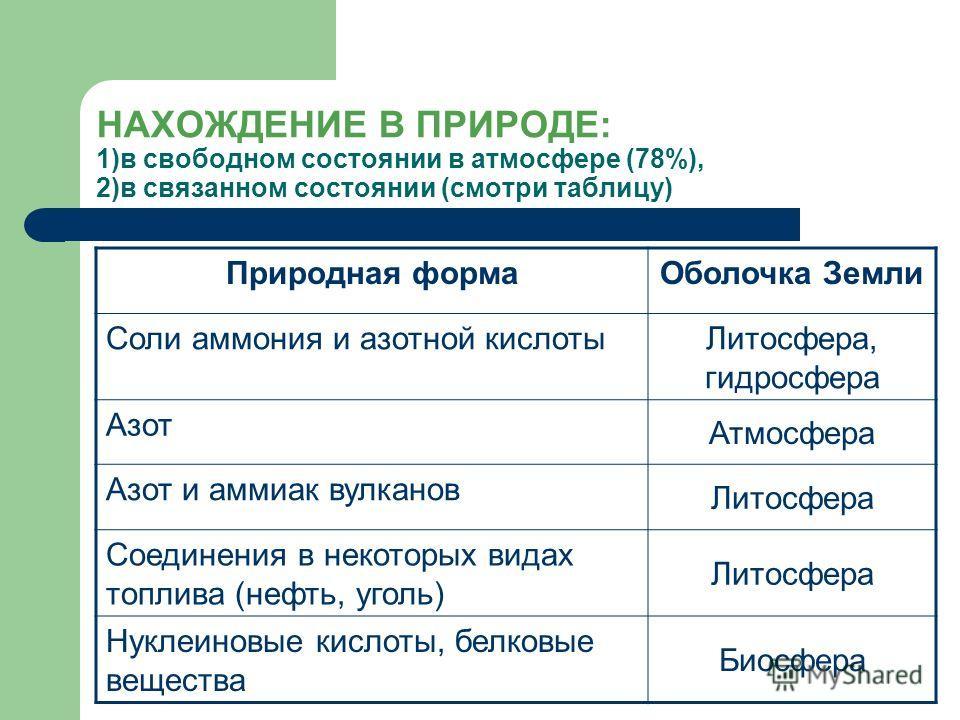НАХОЖДЕНИЕ В ПРИРОДЕ: 1)в свободном состоянии в атмосфере (78%), 2)в связанном состоянии (смотри таблицу) Природная формаОболочка Земли Соли аммония и азотной кислоты Литосфера, гидросфера Азот Атмосфера Азот и аммиак вулканов Литосфера Соединения в