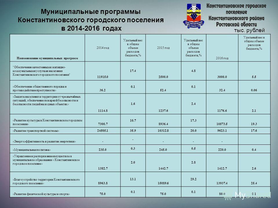 Муниципальные программы Константиновского городского поселения в 2014-2016 годах тыс. рублей Наименование муниципальных программ 2014 год Удельный вес в общем объеме расходов бюджета,% 2015 год Удельный вес в общем объеме расходов бюджета,% 2016 год