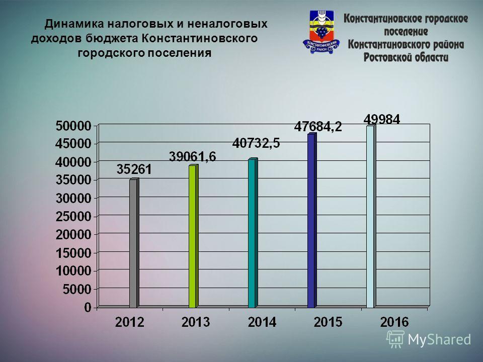 Динамика налоговых и неналоговых доходов бюджета Константиновского городского поселения