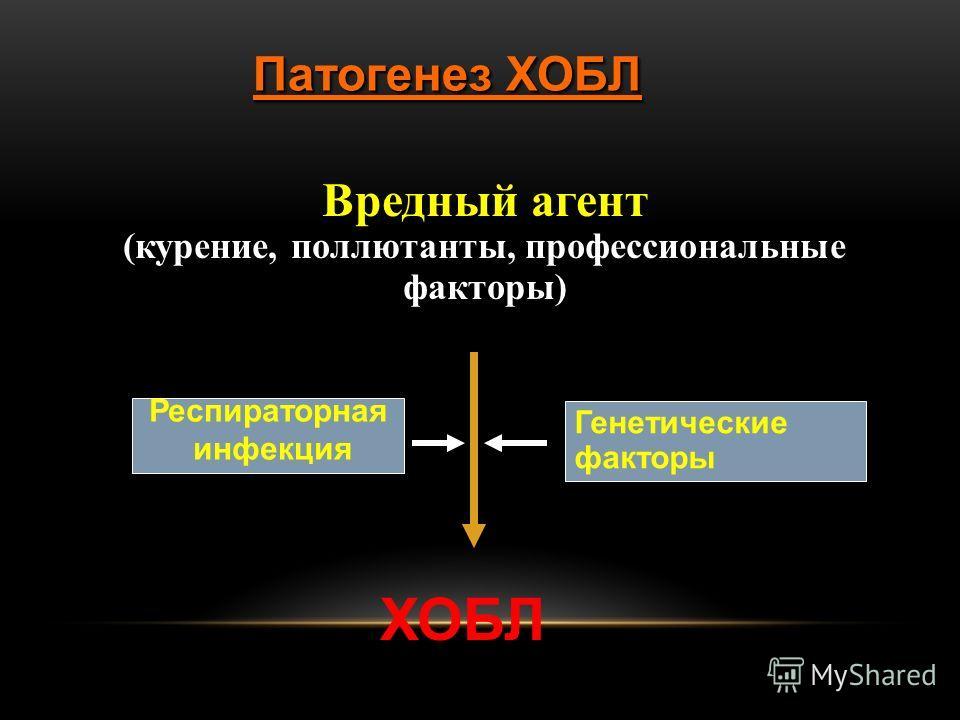 Патогенез ХОБЛ Вредный агент (курение, поллютанты, профессиональные факторы) ХОБЛ Генетические факторы Респираторная инфекция