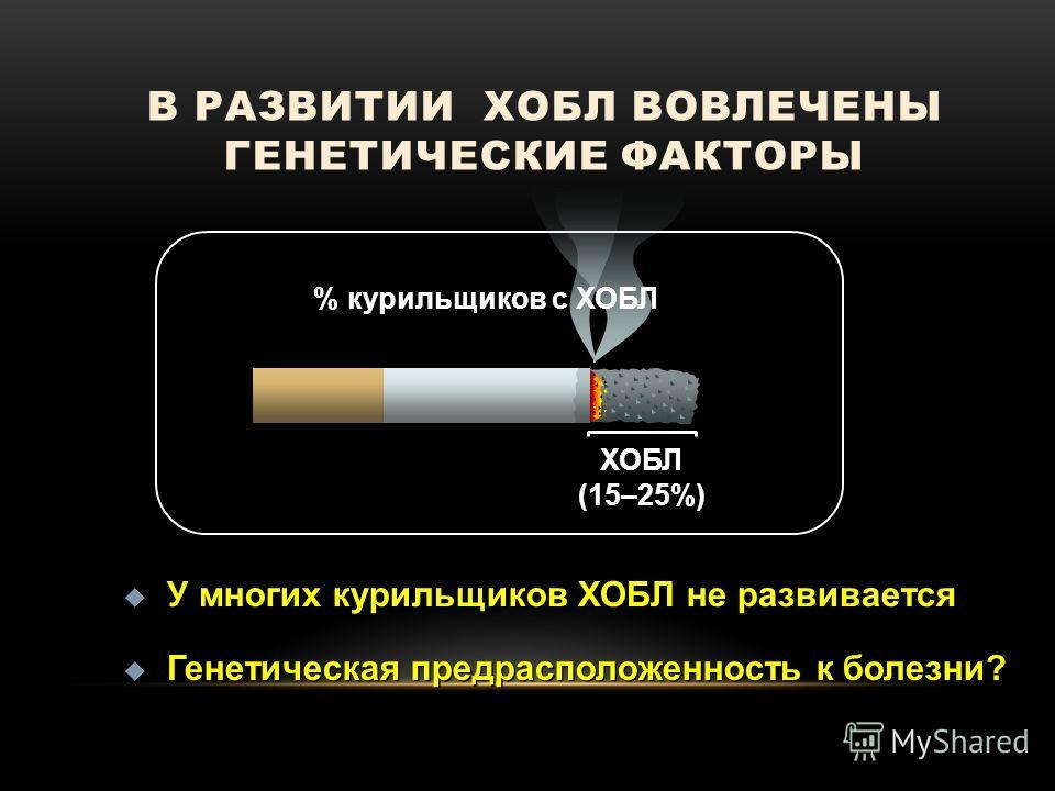 В РАЗВИТИИ ХОБЛ ВОВЛЕЧЕНЫ ГЕНЕТИЧЕСКИЕ ФАКТОРЫ ХОБЛ (15–25%) У многих курильщиков ХОБЛ не развивается Генетическая предрасположенность к болезни? У многих курильщиков ХОБЛ не развивается Генетическая предрасположенность к болезни? % курильщиков с ХОБ