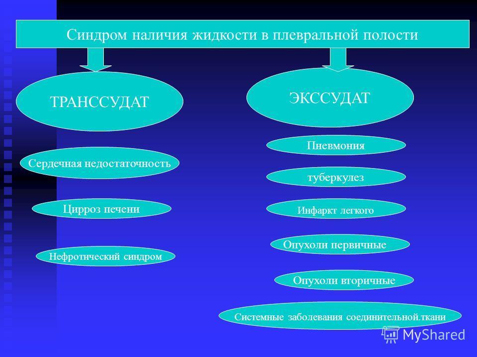 Синдром наличия жидкости в плевральной полости ТРАНССУДАТ ЭКССУДАТ Сердечная недостаточность Цирроз печени Нефротический синдром Системные заболевания соединительной.ткани Пневмония туберкулез Инфаркт легкого Опухоли вторичные Опухоли первичные