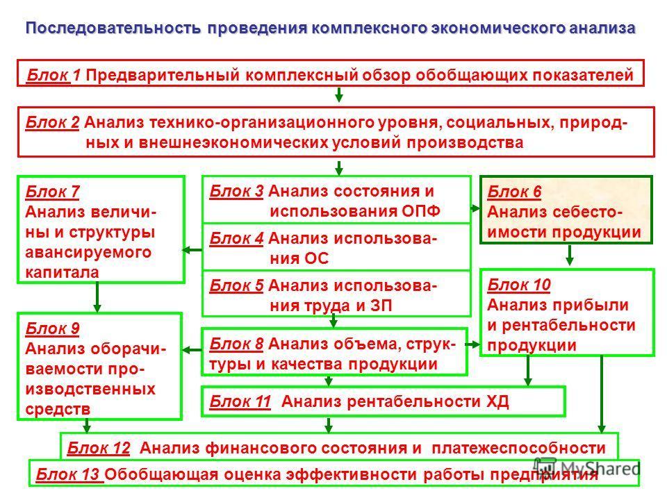1 Последовательность проведения комплексного экономического анализа Блок 1 Предварительный комплексный обзор обобщающих показателей Блок 2 Анализ технико-организационного уровня, социальных, природ- ных и внешнеэкономических условий производства Блок