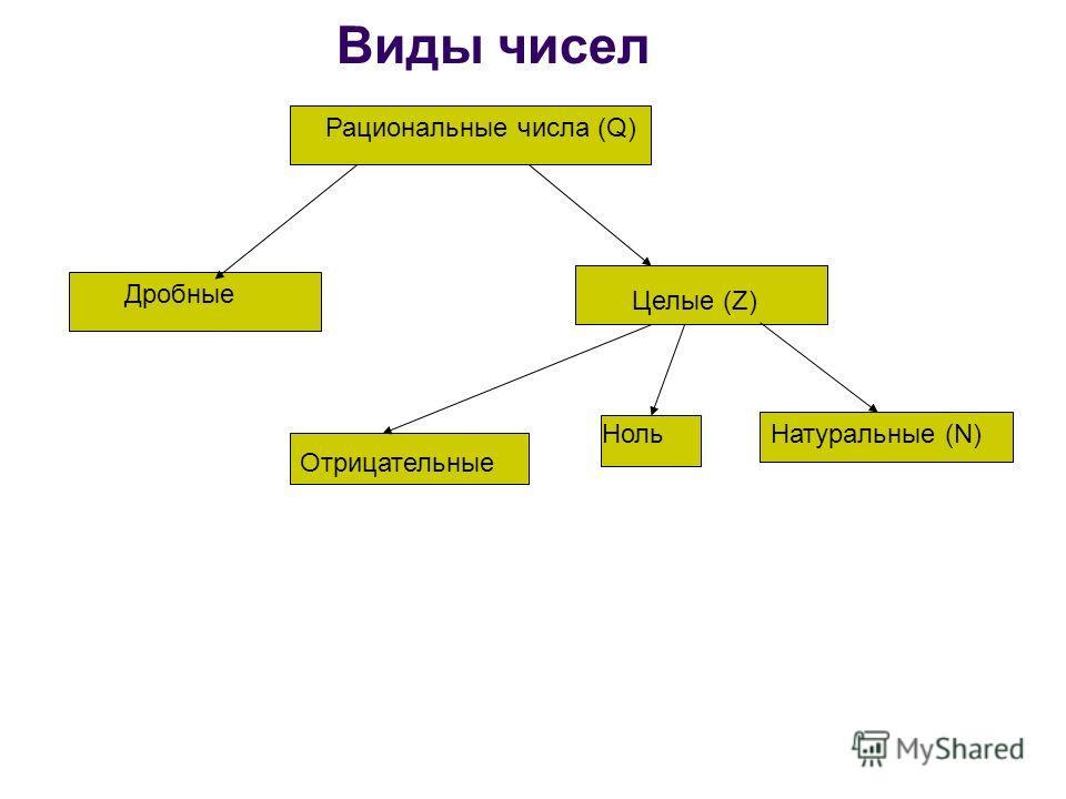 Виды чисел Рациональные числа (Q) Дробные Целые (Z) Отрицательные НольНатуральные (N)