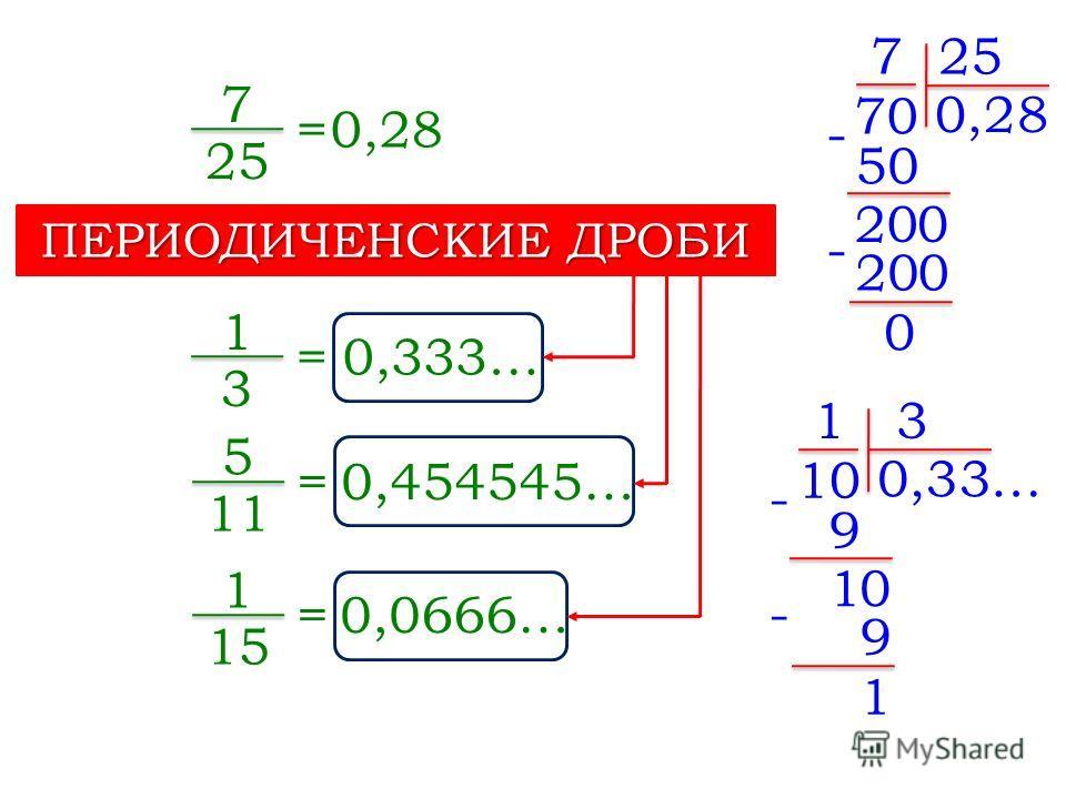 =0,28 7 25 7 0 70,2 25 50 - 200 8 0 - 0 =0,333… 1 3 1 0 10,3 3 9 - 10 3 9 - 1 … =0,454545… 5 11 =0,0666… 1 15 ПЕРИОДИЧЕНСКИЕ ДРОБИ