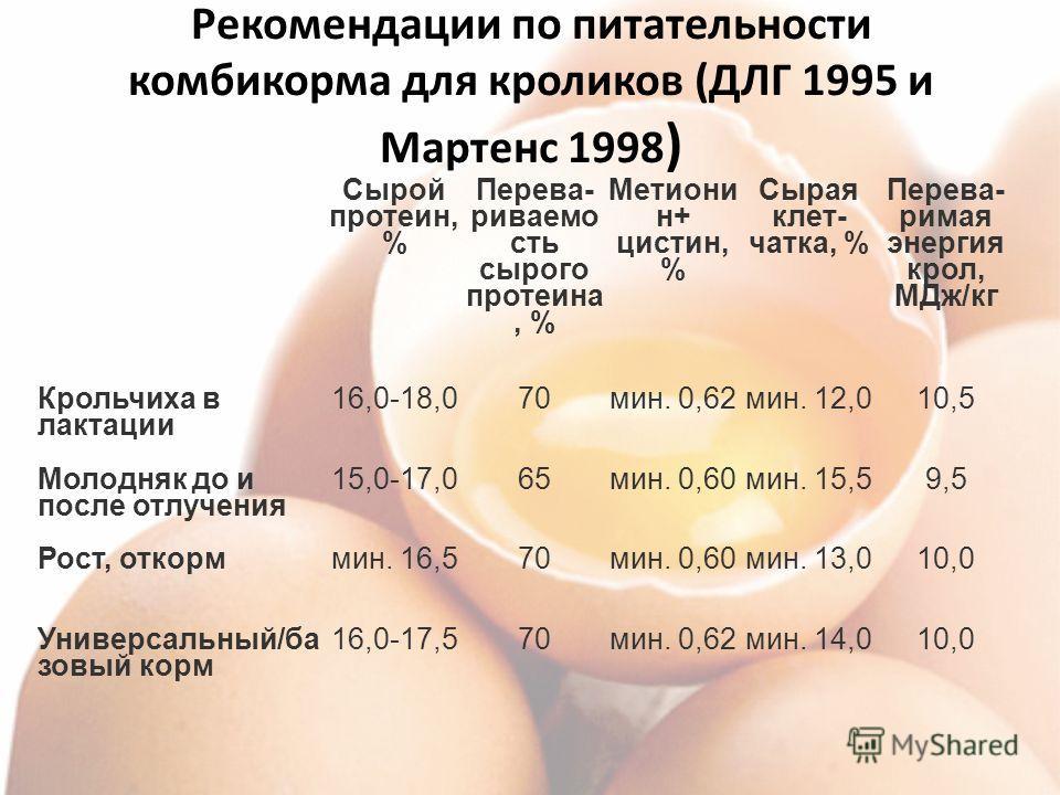 Рекомендации по питательности комбикорма для кроликов (ДЛГ 1995 и Мартенс 1998 ) Сырой протеин, % Перева- риваемо сть сырого протеина, % Метиони н+ цистин, % Сырая клет- чатка, % Перева- римая энергия крол, МДж/кг Крольчиха в лактации 16,0-18,070мин.
