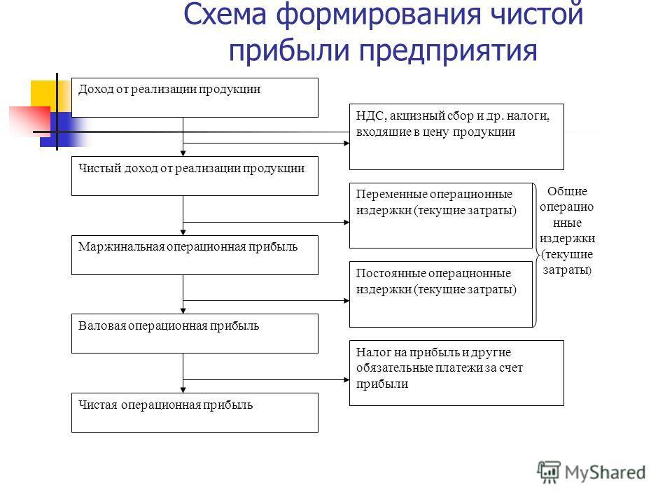 Схема формирования чистой