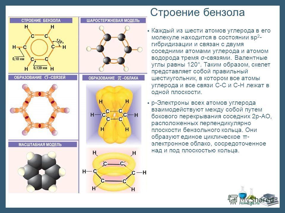 Строение бензола Каждый из шести атомов углерода в его молекуле находится в состоянии sp 2 - гибридизации и связан с двумя соседними атомами углерода и атомом водорода тремя σ-связями. Валентные углы равны 120°. Таким образом, скелет представляет соб