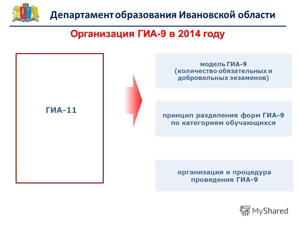 Департамент образования Ивановской области Организация ГИА-9 в 2014 году модель ГИА-9 (количество обязательных и добровольных экзаменов) принцип разделения форм ГИА-9 по категориям обучающихся организация и процедура проведения ГИА-9 ГИА-11