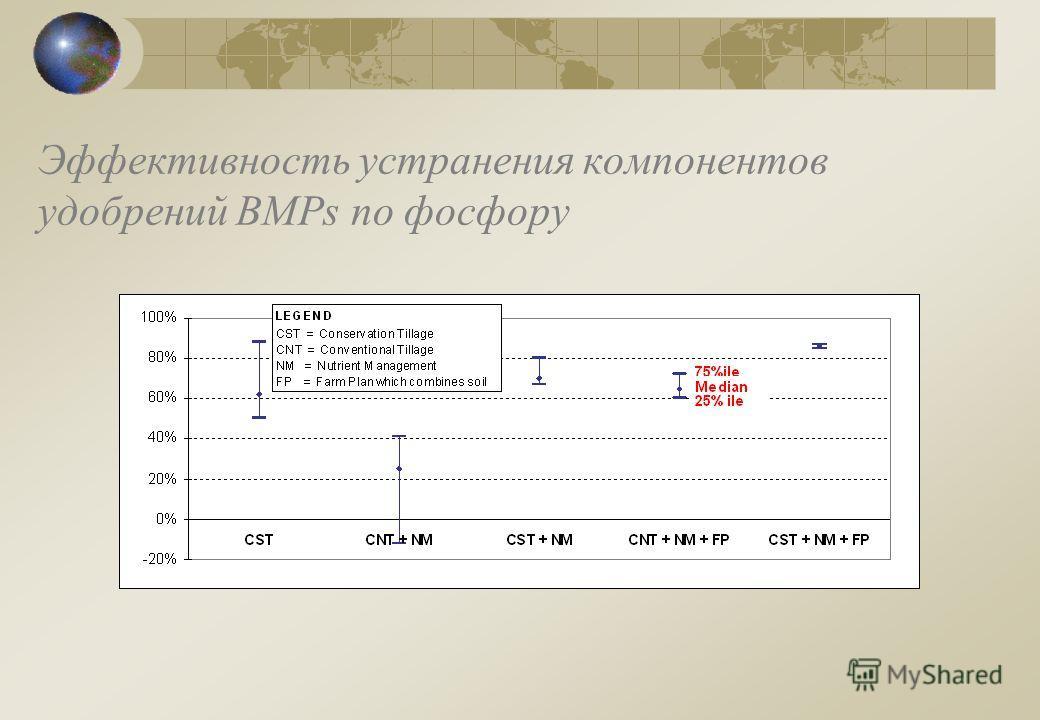 Эффективность устранения компонентов удобрений BMPs по фосфору
