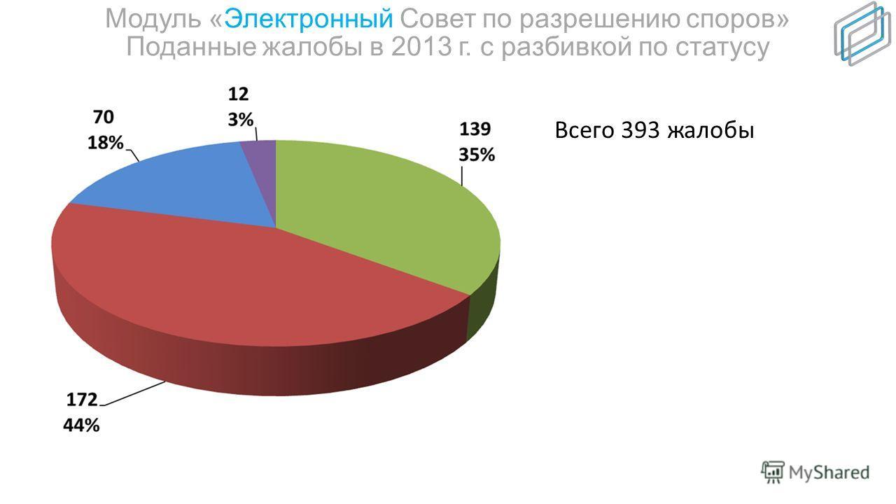 Модуль «Электронный Совет по разрешению споров» Динамика поданных жалоб в 2012 и 2013 гг.
