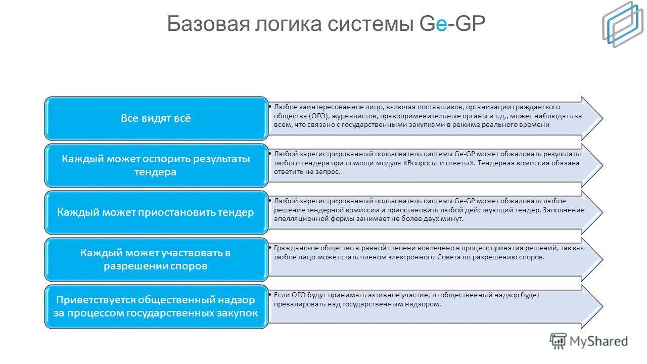 Некоторые характеристики системы Ge-GP Отсутствует предпочтение для местных подрядчиков/ Отсутствует требование в присутствии на местном рынке/ более 330 иностранных подрядчиков/ более 60 присужденных контрактов Отсутствие дискриминации Сроки/ Порого
