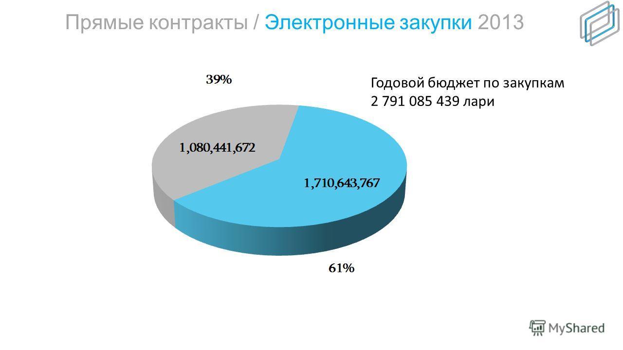Количество электронных закупок с разбивкой на ценовые группы