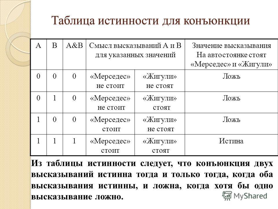 Таблица истинности для конъюнкции АВА&BСмысл высказываний А и В для указанных значений Значение высказывания На автостоянке стоят «Мерседес» и «Жигули» 000«Мерседес» не стоит «Жигули» не стоят Ложь 010«Мерседес» не стоит «Жигули» стоят Ложь 100«Мерсе