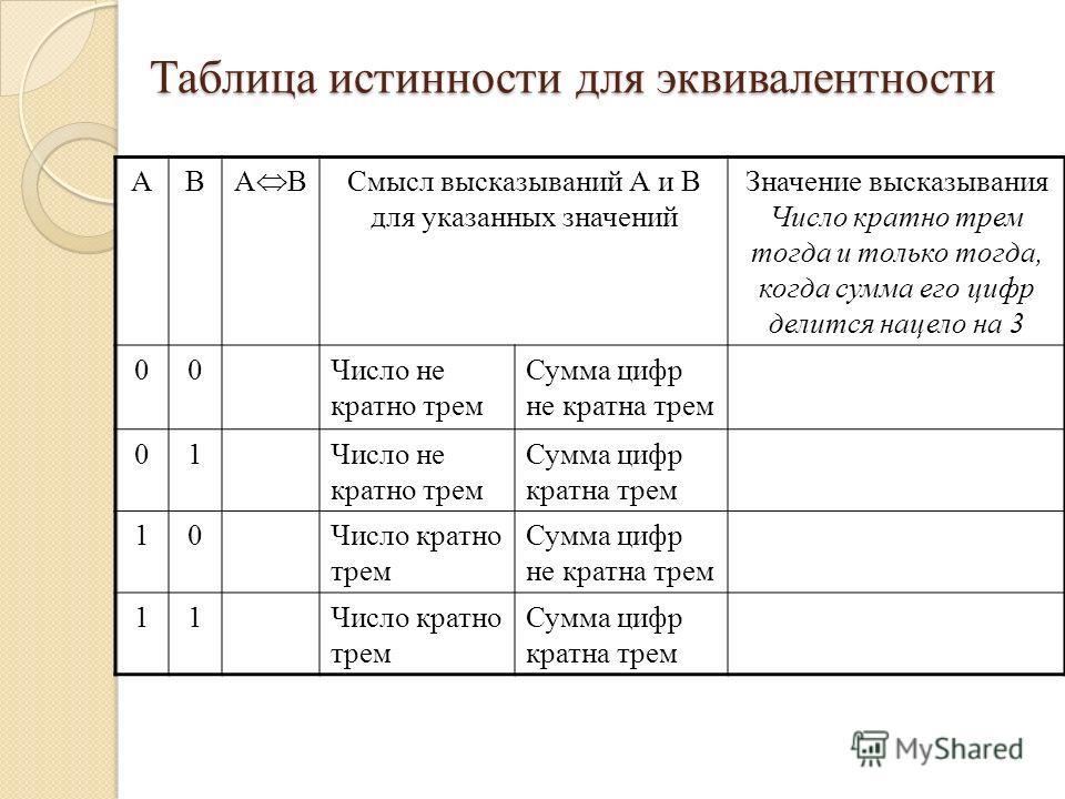 Таблица истинности для эквивалентности АВ А B Смысл высказываний А и В для указанных значений Значение высказывания Число кратно трем тогда и только тогда, когда сумма его цифр делится нацело на 3 00Число не кратно трем Сумма цифр не кратна трем 01Чи