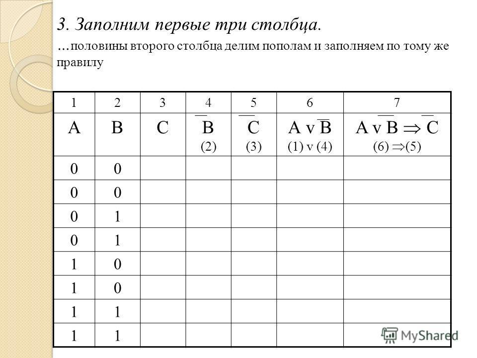 3. Заполним первые три столбца. … половины второго столбца делим пополам и заполняем по тому же правилу 1234567 АВСВ (2) С (3) А v B (1) v (4) A v B C (6) (5) 00 00 01 01 10 10 11 11