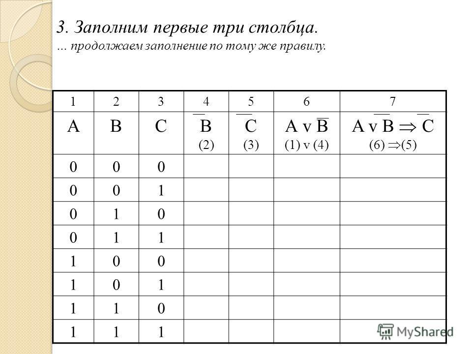 3. Заполним первые три столбца. … продолжаем заполнение по тому же правилу. 1234567 АВСВ (2) С (3) А v B (1) v (4) A v B C (6) (5) 000 001 010 011 100 101 110 111