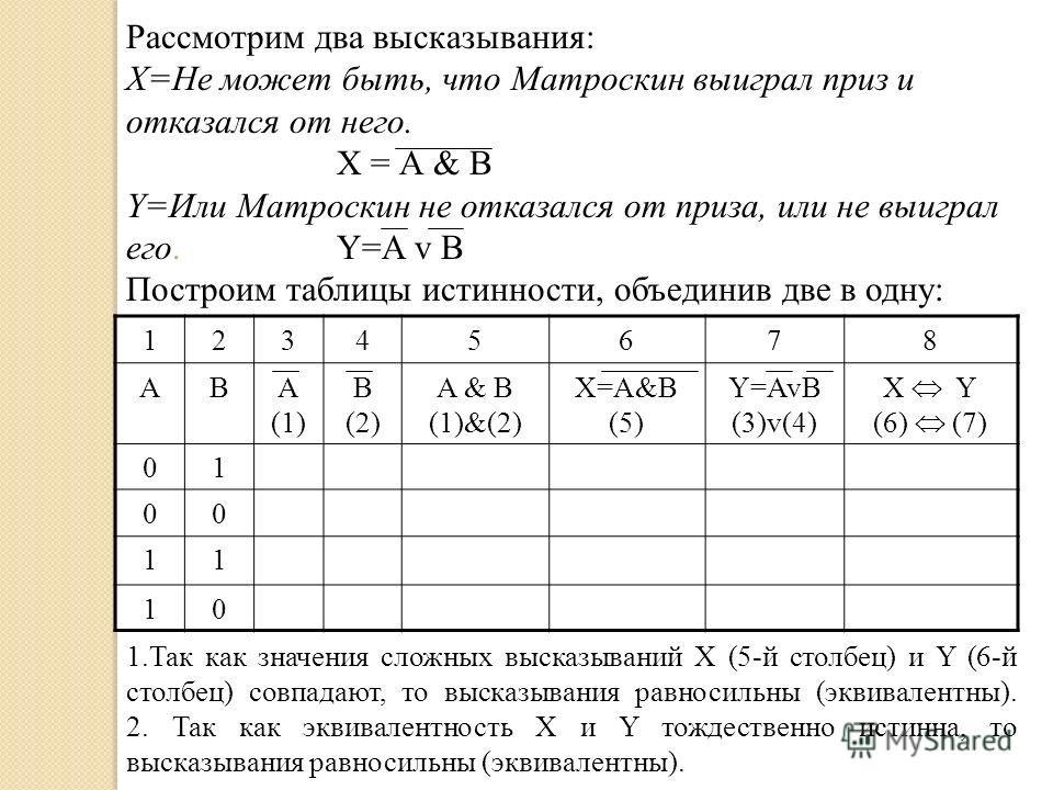 Рассмотрим два высказывания: Х=Не может быть, что Матроскин выиграл приз и отказался от него. Х = А & В Y=Или Матроскин не отказался от приза, или не выиграл его.Y=A v B Построим таблицы истинности, объединив две в одну: 12345678 ABA (1) B (2) A & B